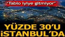 Korkulan oldu! Yüzde 30'u İstanbul'da